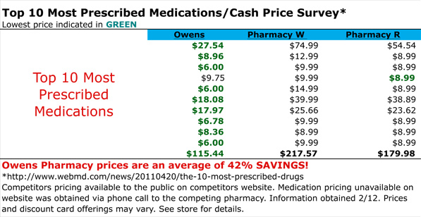 Lowest Prescription Prices In California